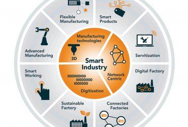 Opleiding Introductie Smart Industry