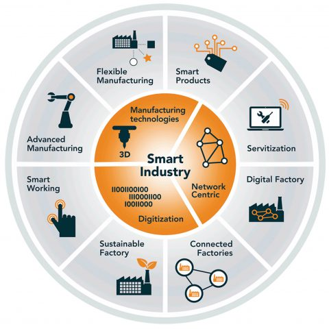 Opleiding Introductie Smart Industry